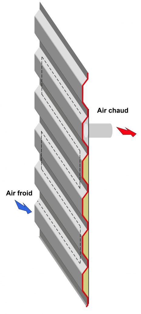 assemblage vertical circulation air